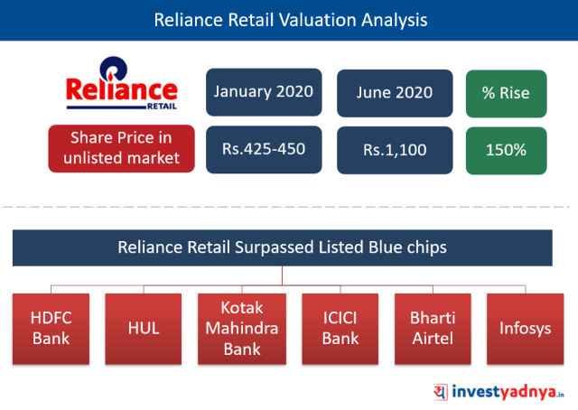 Reliance Retail Valuation Analysis