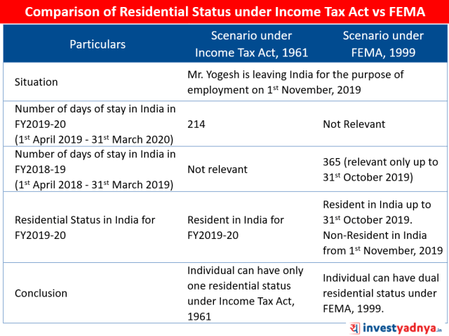 Residential Status under Income Tax Act vs FEMA