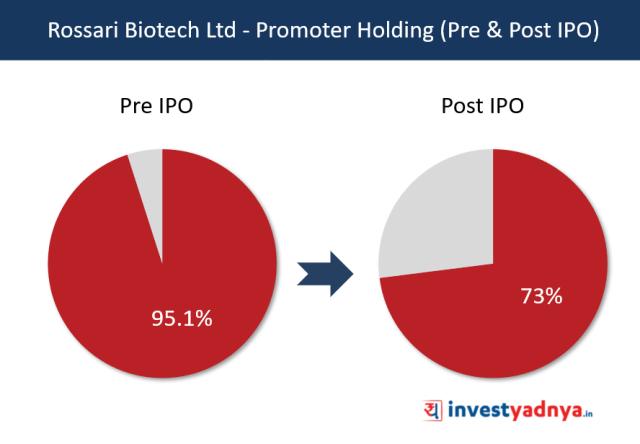 Rossari Biotech Ltd - Promoter Holding (Pre & Post IPO)