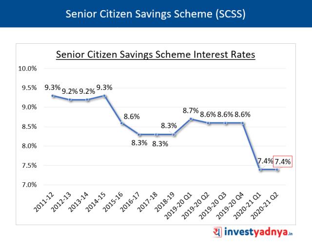 Senior Citizen Savings Scheme (SCSS) Interest Rates Q2 FY2020-21
