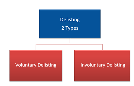 What is share delisting?