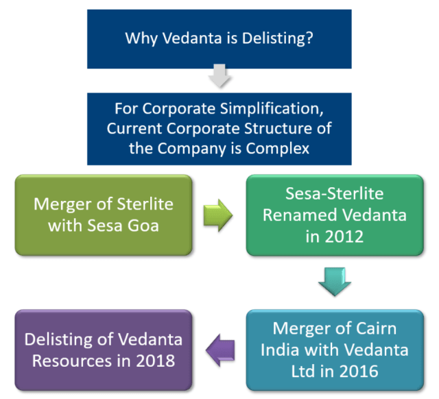 Reasons for delisting of Vedanta