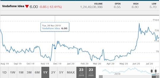 Vodafone Idea stock price