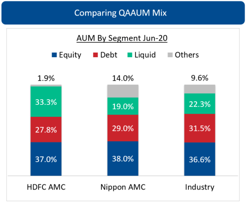 HDFC AMC vs NIPPON AMC