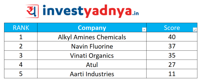 Specialty Chemicals Quantitative Analysis