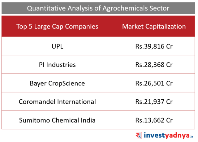 Top 5 Agro-chemical Companies in India
