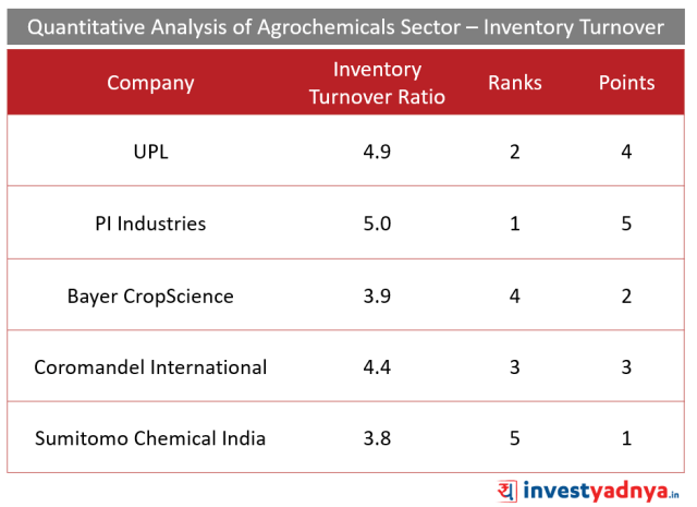Top 5 Agro- chemical companies Inventory Turnover Ratio