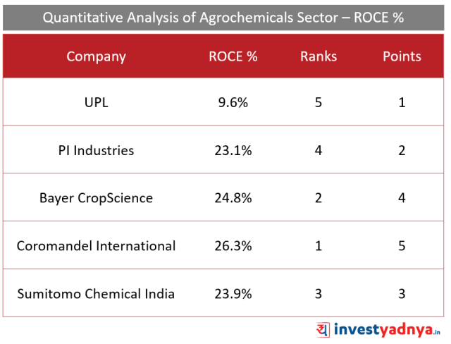Top 5 Agro- chemical companies ROCE