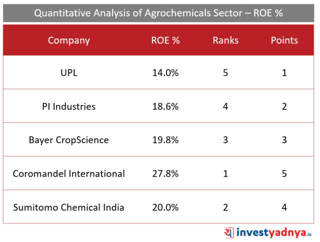 Top 5 Agro- chemical companies RoE