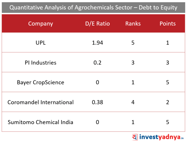 Top 5 Agro- chemical companies Debt to Equity Ratio