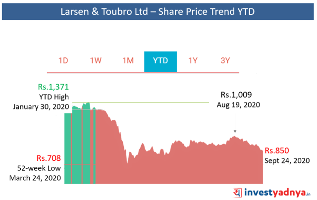 L&T Share Price Trend