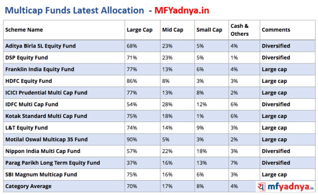Multicap Funds Latest Allocation