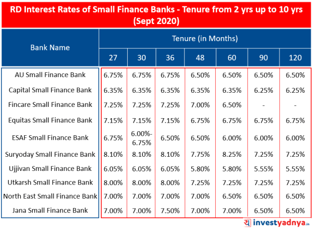 RD Interest Rates of Small Finance Banks for Tenure from 2 yrs up to 10 yrs (September 2020)
