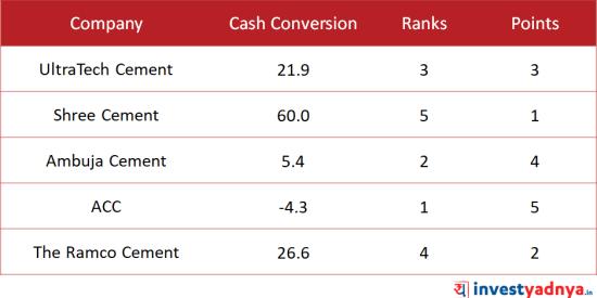 Top 5 Cement companies