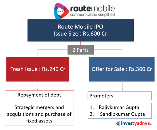 Route Mobile IPO proceeds breakup
