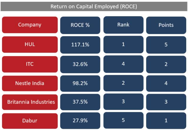 Quantitative analysis of Indian FMCG sector