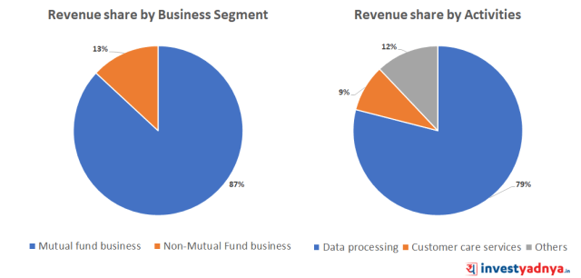 CAMS Revenue Mix (%)