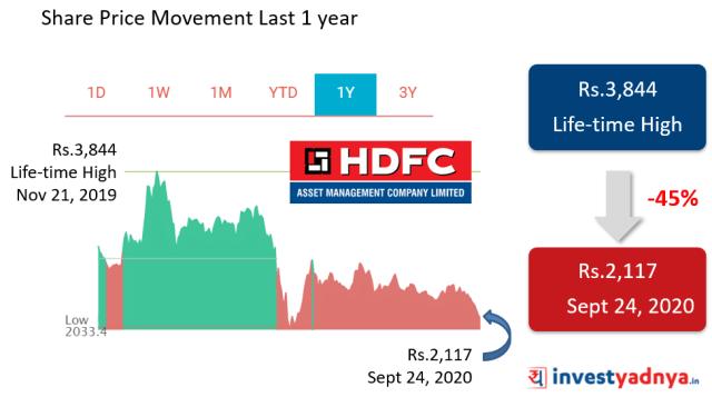 HDFC AMC share price movement