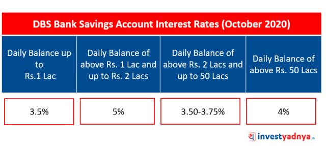 DBS Bank Saving Account Interest Rates (October 2020)