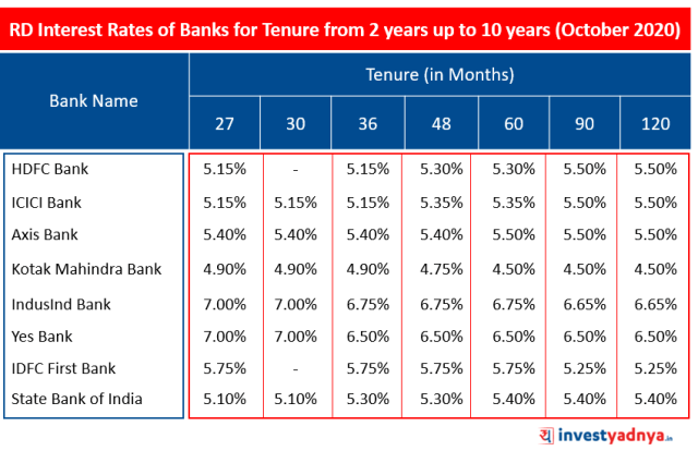 Recurring Deposit (RD) Interest Rates of Major Banks for Tenure above 2 years up to 10 years October 2020