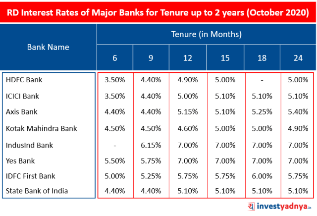 RD Interest Rates of Major Banks for Tenure up to 2 years (October 2020)