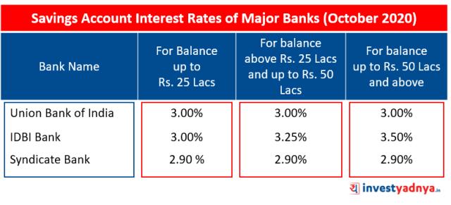 Savings Account Interest Rates of Major Banks October 2020 Source: Bank Website