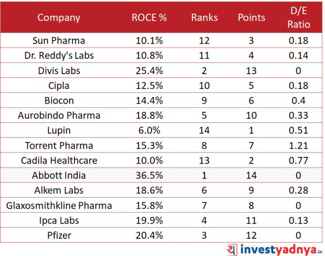 Indian Pharma Sector Analysis