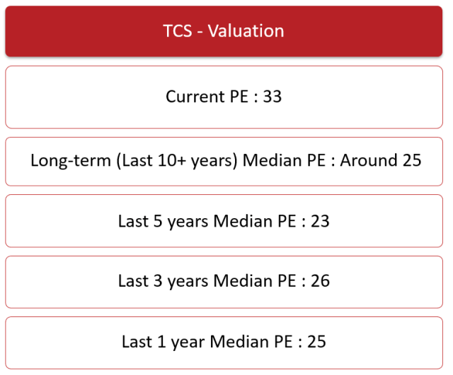 TCS Valuation