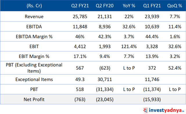 Bharti Airtel - Consolidated Financials Q2FY21