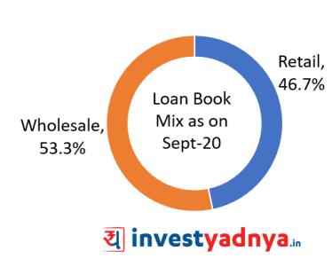 HDFC bank Sept'20 Retail Loan Book