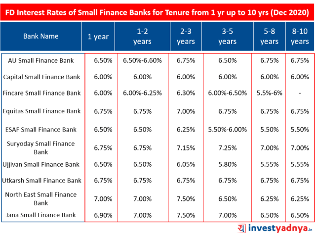 Fixed Deposit Interest Rates of Small Finance Banks for Tenure from 1 year up to 10 years December 2020