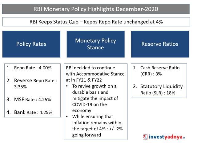 RBI Monetary Policy Highlights