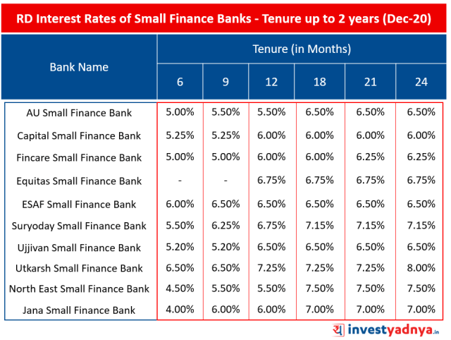 Recurring Deposit Interest Rates of Small Finance