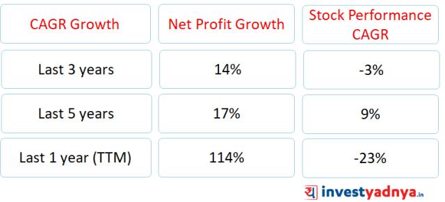 Profitability vs stock returns
