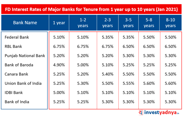 FD Interest Rates of Major Banks for Tenure from 1 year up to 10 years January 2021