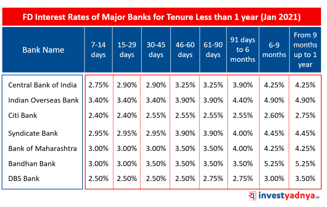 FD Interest Rates of Major Banks for Tenure Less than 1 year January 2021