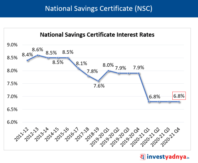 NSC Interest Rates January-March 2021