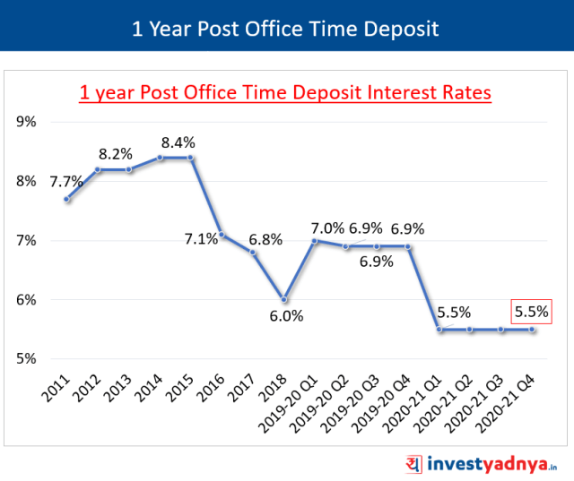 1 Year POTD Interest Rates January-March 2021