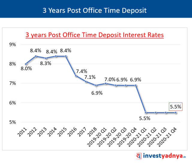 3 Years POTD Interest Rates January-March 2021