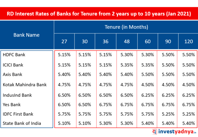 Latest Recurring Deposit Interest Rates of Major Banks