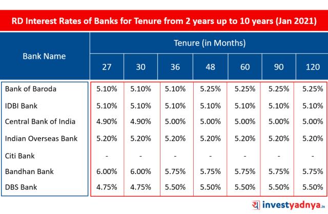 Recurring Deposit Interest Rates of Major Banks