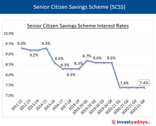 SCSS Interest Rates January-March 2021