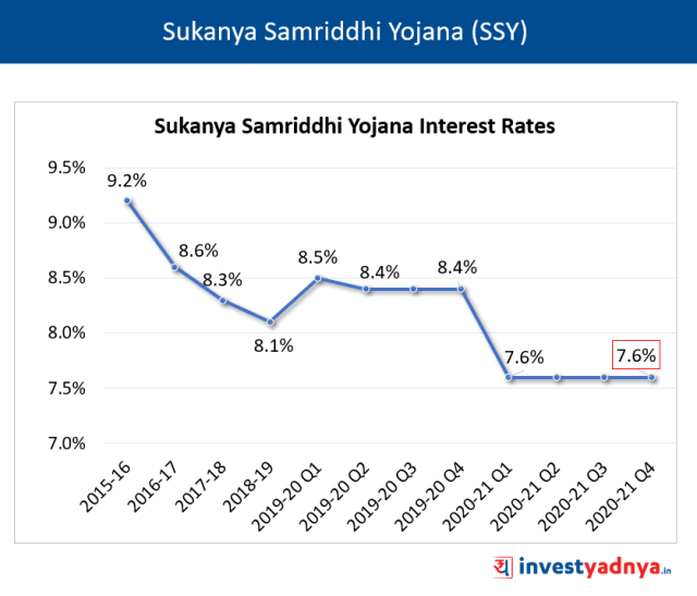 SSY Interest Rates for January-March 2021