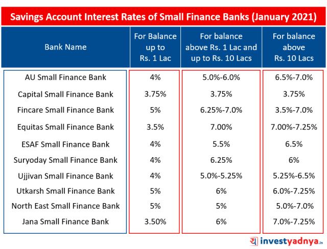 Savings Account Interest Rates of Small Finance Banks January 2021