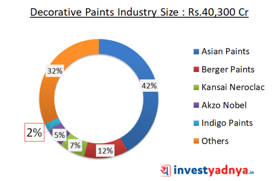 Decorative Paints Industry in India