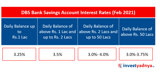 DBS Bank Saving Account Interest Rates (February 2021)