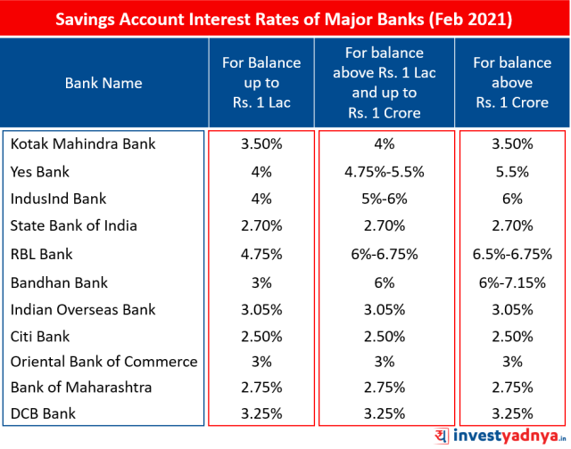 Savings Account Interest Rates of Major Banks February 2021
