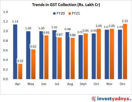 Trends in GST collections in FY20 and FY21