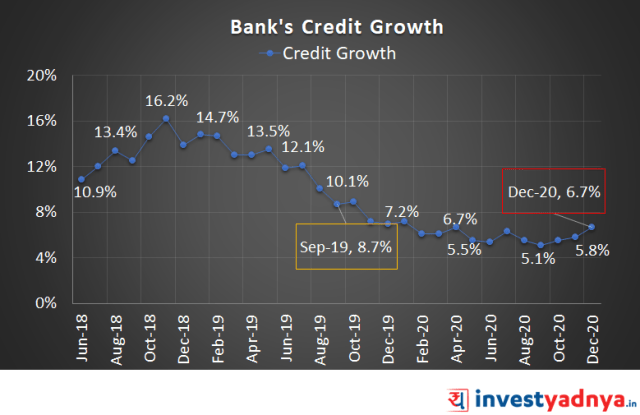 Credit growth of banks