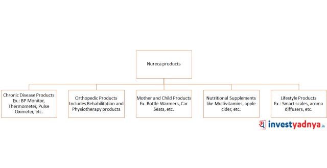 Nureca Product Portfolio